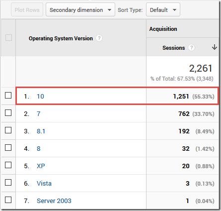 Статистика посещений англоязычного IT блога